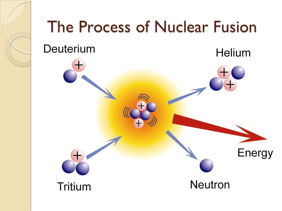 Nuclear Fusion By Conor Mccarthy What Is An Atom Everything Is
