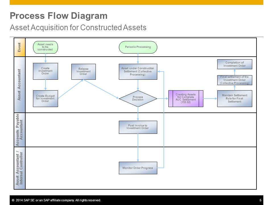 Asset Acquisition For Constructed Assets Sap Best Practices Ppt
