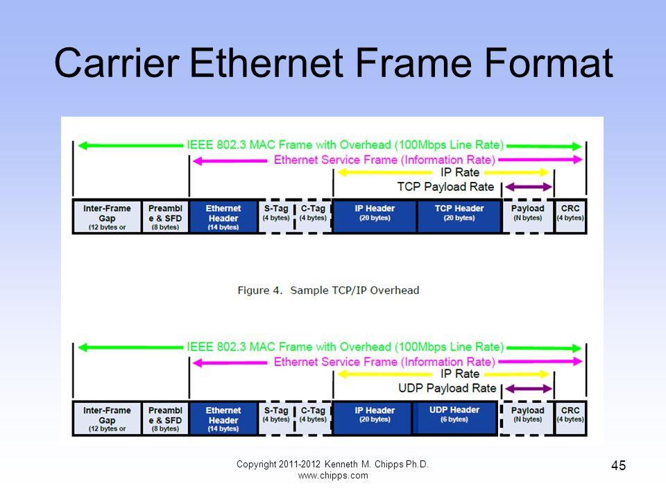 Copyright Kenneth M. Chipps Ph.D. Ethernet Frame Format Last Update ...