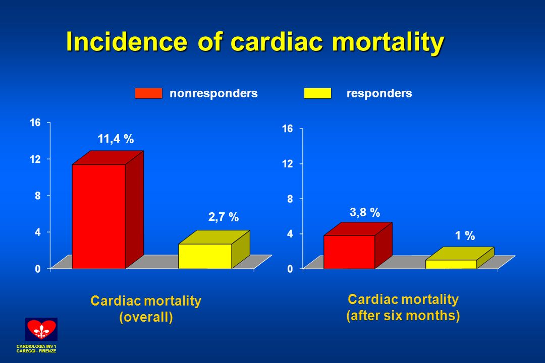CARDIOLOGIA INV 1 CAREGGI - FIRENZE Incidence of cardiac mortality Cardiac mortality (overall) 11,4 % 2,7 % 3,8 % 1 % Cardiac mortality (after six months) nonrespondersresponders
