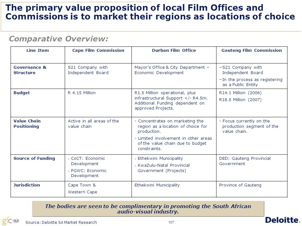 107 The primary value proposition of local Film Offices and Commissions is to market their regions as locations of choice Line ItemCape Film CommissionDurban Film OfficeGauteng Film Commission Governance & Structure S21 Company with Independent Board Mayor's Office & City Department – Economic Development –S21 Company with Independent Board –In the process as registering as a Public Entity BudgetR 4.15 Million R1.5 Million operational, plus infrastructural Support +/- R4.5m.