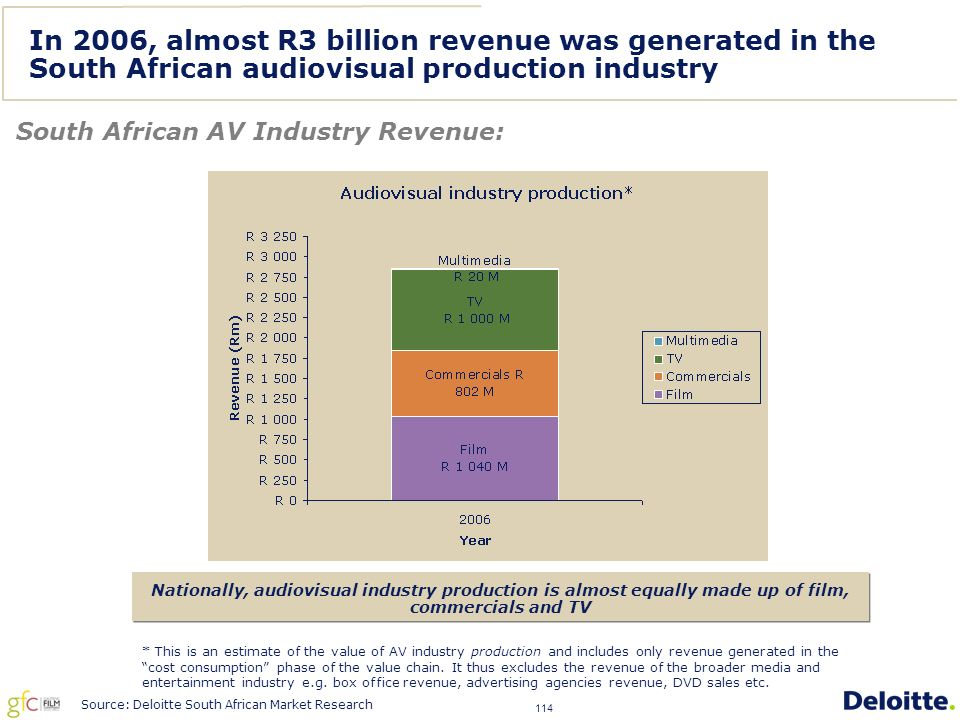 114 In 2006, almost R3 billion revenue was generated in the South African audiovisual production industry South African AV Industry Revenue: Nationally, audiovisual industry production is almost equally made up of film, commercials and TV * This is an estimate of the value of AV industry production and includes only revenue generated in the cost consumption phase of the value chain.