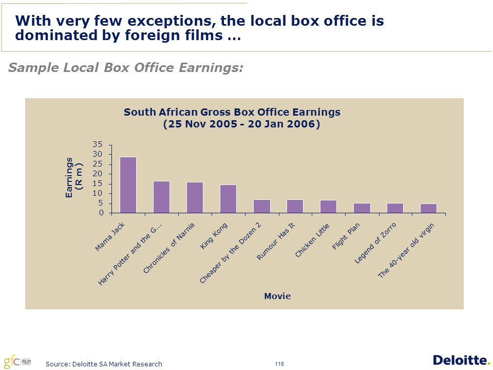 116 With very few exceptions, the local box office is dominated by foreign films … Sample Local Box Office Earnings: Source: Deloitte SA Market Research South African Gross Box Office Earnings (25 Nov 2005 - 20 Jan 2006) 0 5 10 15 20 25 30 35 Mama Jack Harry Potter and the G...