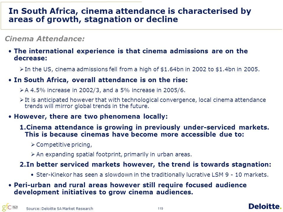 119 In South Africa, cinema attendance is characterised by areas of growth, stagnation or decline Cinema Attendance: The international experience is that cinema admissions are on the decrease:  In the US, cinema admissions fell from a high of $1.64bn in 2002 to $1.4bn in 2005.