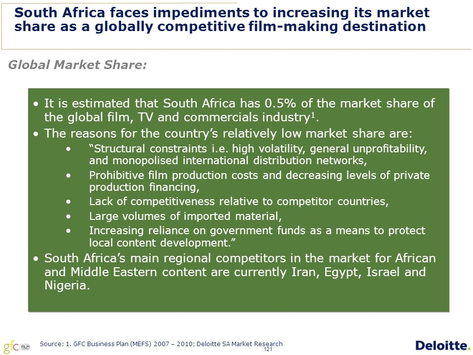 121 South Africa faces impediments to increasing its market share as a globally competitive film-making destination Global Market Share: It is estimated that South Africa has 0.5% of the market share of the global film, TV and commercials industry 1.