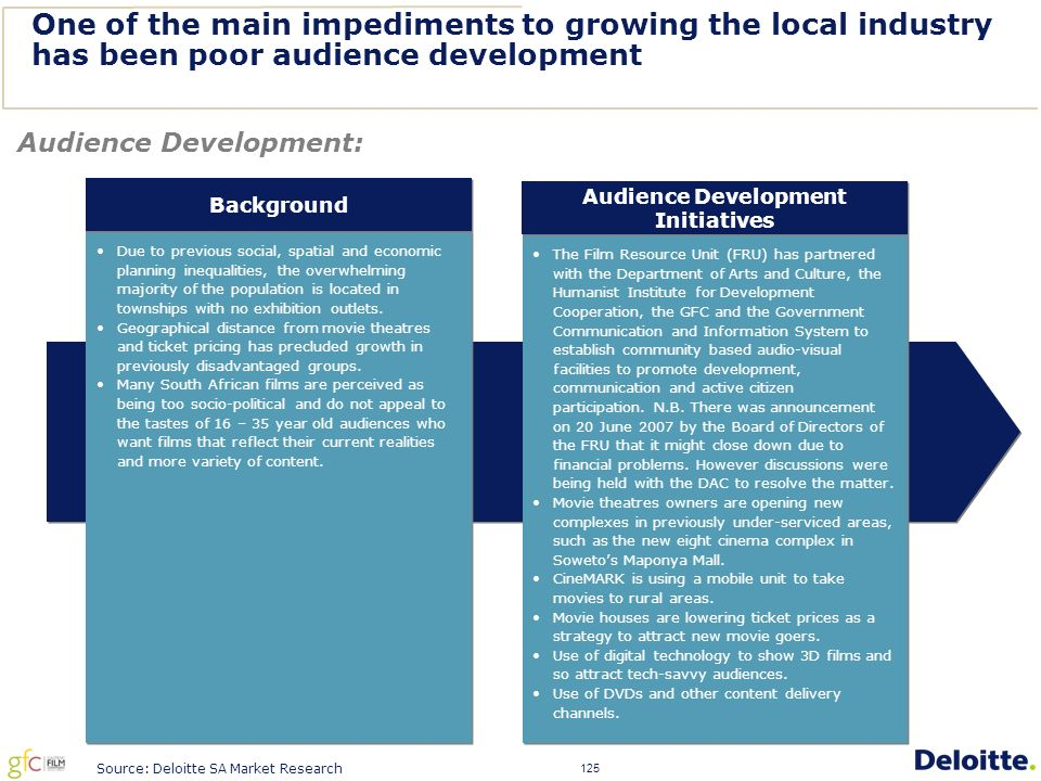 125 One of the main impediments to growing the local industry has been poor audience development Audience Development: Due to previous social, spatial and economic planning inequalities, the overwhelming majority of the population is located in townships with no exhibition outlets.