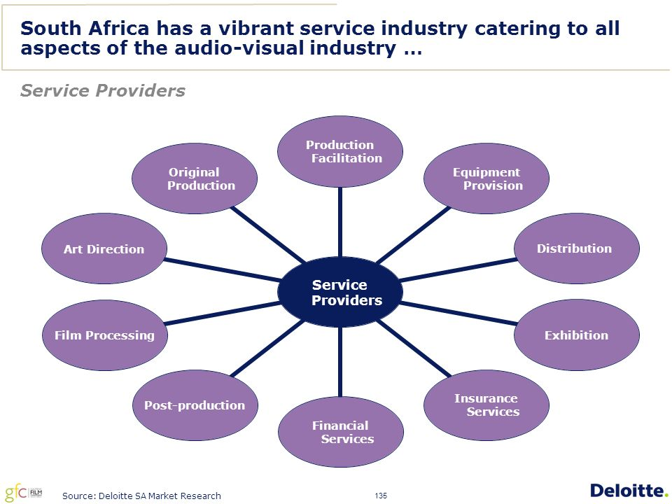 135 South Africa has a vibrant service industry catering to all aspects of the audio-visual industry … Service Providers Source: Deloitte SA Market Research Service Providers Production Facilitation Equipment Provision DistributionExhibition Insurance Services Financial Services Post-productionFilm ProcessingArt Direction Original Production