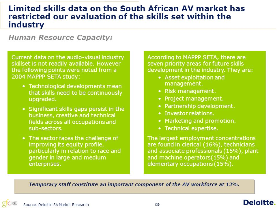 139 Limited skills data on the South African AV market has restricted our evaluation of the skills set within the industry Current data on the audio-visual industry skillset is not readily available.