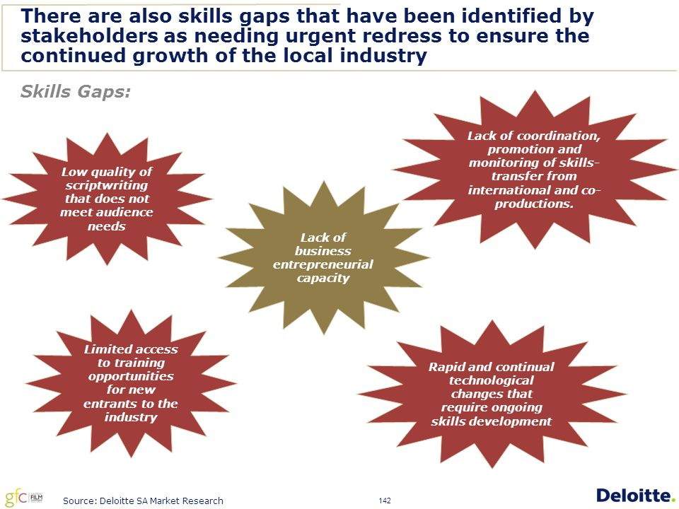 142 There are also skills gaps that have been identified by stakeholders as needing urgent redress to ensure the continued growth of the local industry Source: Deloitte SA Market Research Skills Gaps: Lack of business entrepreneurial capacity Lack of coordination, promotion and monitoring of skills- transfer from international and co- productions.