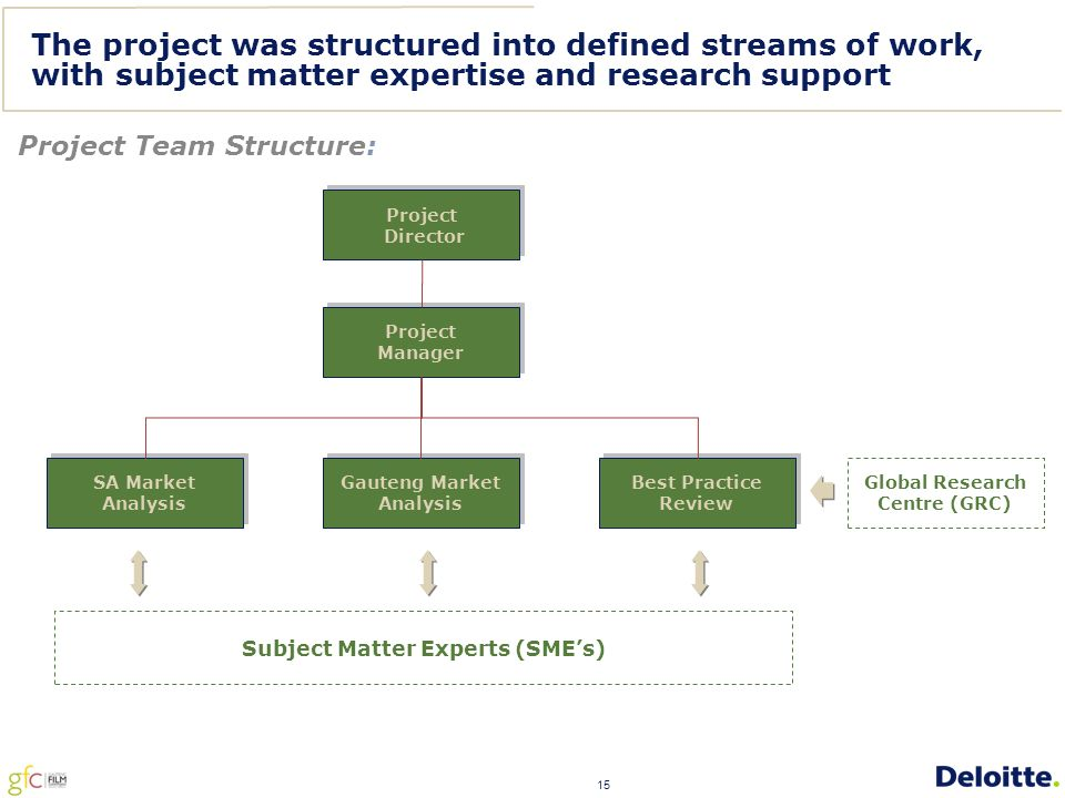15 The project was structured into defined streams of work, with subject matter expertise and research support Project Director Project Director Project Manager Project Manager SA Market Analysis Gauteng Market Analysis Best Practice Review Subject Matter Experts (SME's) Project Team Structure: Global Research Centre (GRC)