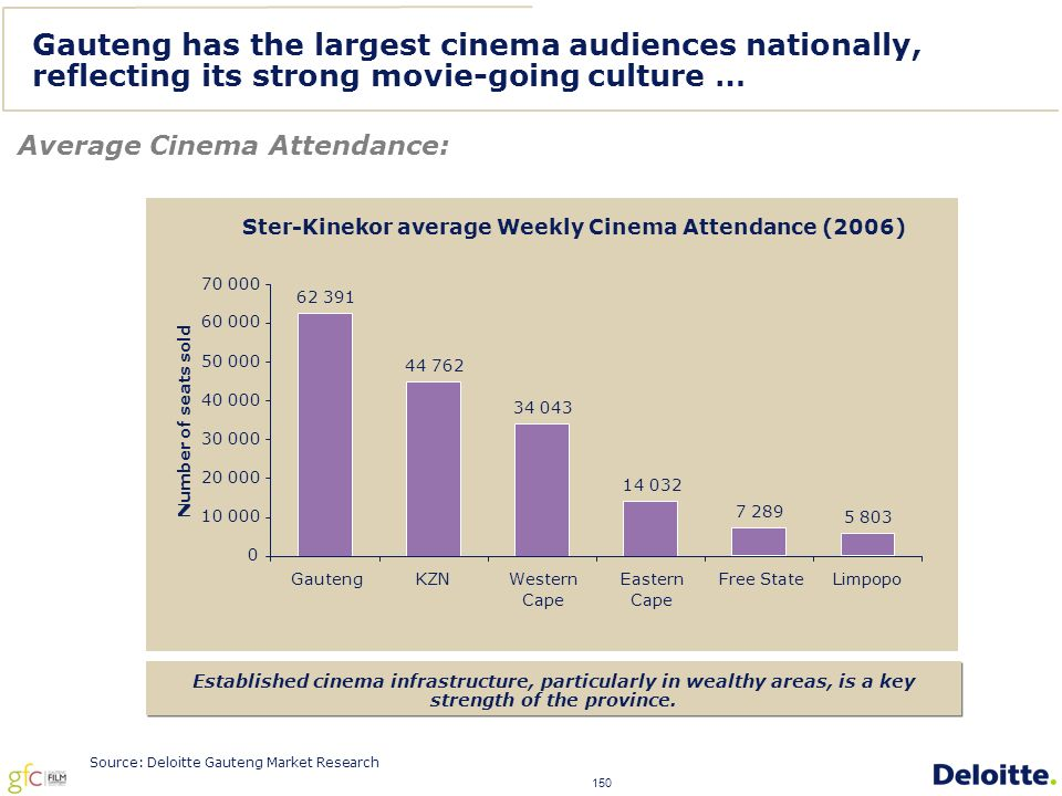 150 Gauteng has the largest cinema audiences nationally, reflecting its strong movie-going culture … Average Cinema Attendance: Established cinema infrastructure, particularly in wealthy areas, is a key strength of the province.
