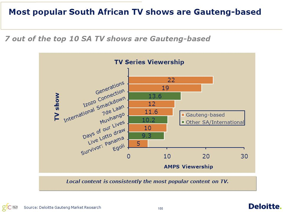 155 Most popular South African TV shows are Gauteng-based 7 out of the top 10 SA TV shows are Gauteng-based Local content is consistently the most popular content on TV.