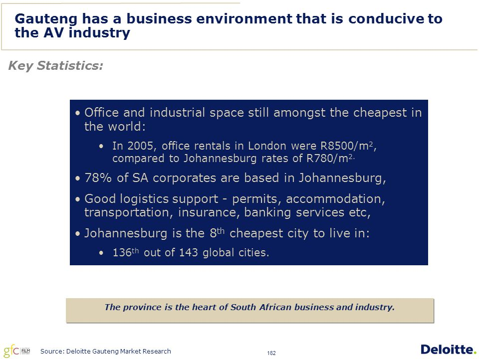 162 Gauteng has a business environment that is conducive to the AV industry Key Statistics: The province is the heart of South African business and industry.