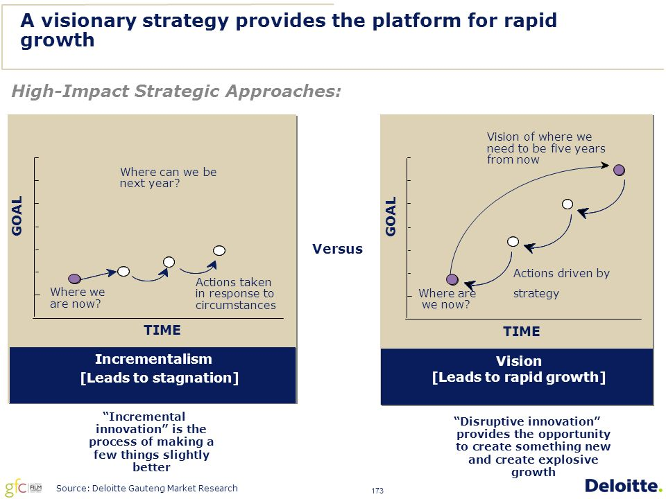 173 A visionary strategy provides the platform for rapid growth Versus Incrementalism [One reason why companies stagnate] Incrementalism [Leads to stagnation] TIME GOAL Where we are now.