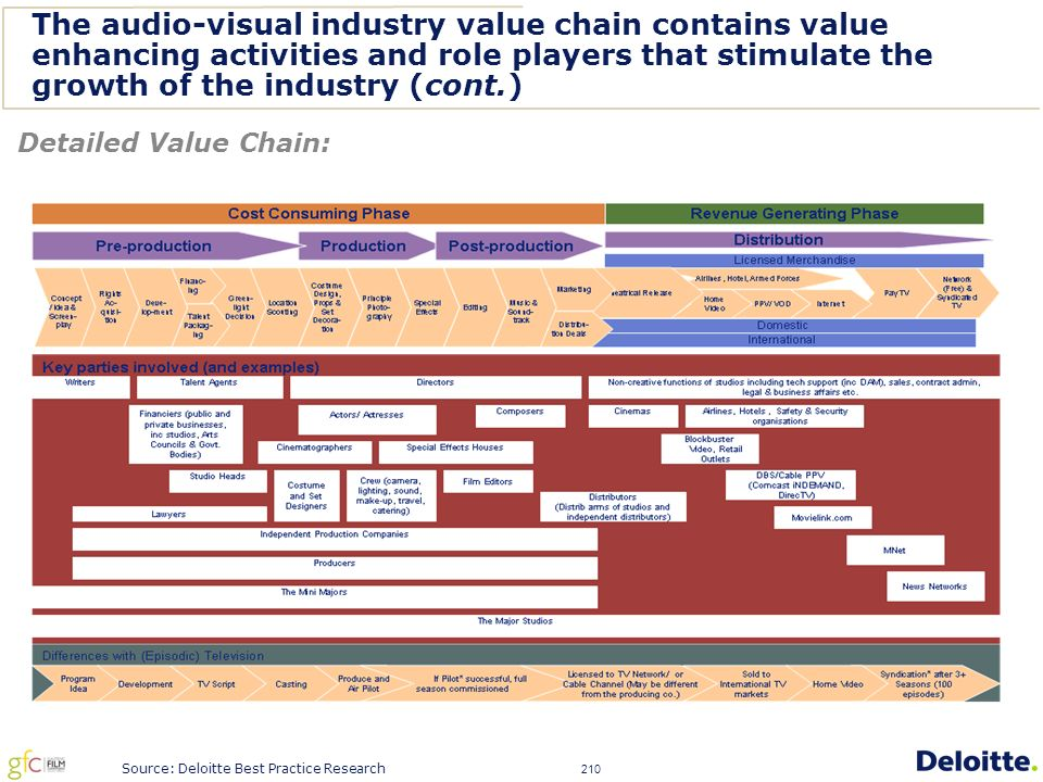 210 The audio-visual industry value chain contains value enhancing activities and role players that stimulate the growth of the industry (cont.) Detailed Value Chain: Source: Deloitte Best Practice Research