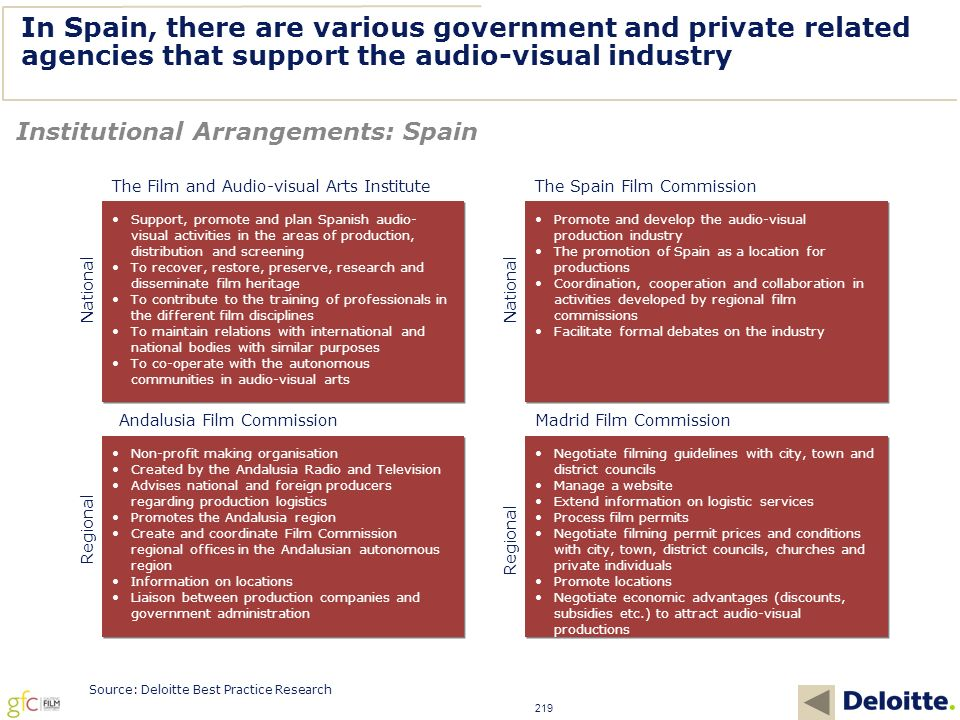 219 In Spain, there are various government and private related agencies that support the audio-visual industry Institutional Arrangements: Spain Source: Deloitte Best Practice Research Support, promote and plan Spanish audio- visual activities in the areas of production, distribution and screening To recover, restore, preserve, research and disseminate film heritage To contribute to the training of professionals in the different film disciplines To maintain relations with international and national bodies with similar purposes To co-operate with the autonomous communities in audio-visual arts Support, promote and plan Spanish audio- visual activities in the areas of production, distribution and screening To recover, restore, preserve, research and disseminate film heritage To contribute to the training of professionals in the different film disciplines To maintain relations with international and national bodies with similar purposes To co-operate with the autonomous communities in audio-visual arts Promote and develop the audio-visual production industry The promotion of Spain as a location for productions Coordination, cooperation and collaboration in activities developed by regional film commissions Facilitate formal debates on the industry Promote and develop the audio-visual production industry The promotion of Spain as a location for productions Coordination, cooperation and collaboration in activities developed by regional film commissions Facilitate formal debates on the industry Non-profit making organisation Created by the Andalusia Radio and Television Advises national and foreign producers regarding production logistics Promotes the Andalusia region Create and coordinate Film Commission regional offices in the Andalusian autonomous region Information on locations Liaison between production companies and government administration Non-profit making organisation Created by the Andalusia Radio and Television Advises national and foreign producers regarding production logistics Promotes the Andalusia region Create and coordinate Film Commission regional offices in the Andalusian autonomous region Information on locations Liaison between production companies and government administration The Film and Audio-visual Arts Institute National The Spain Film Commission National Andalusia Film Commission Regional Negotiate filming guidelines with city, town and district councils Manage a website Extend information on logistic services Process film permits Negotiate filming permit prices and conditions with city, town, district councils, churches and private individuals Promote locations Negotiate economic advantages (discounts, subsidies etc.) to attract audio-visual productions Negotiate filming guidelines with city, town and district councils Manage a website Extend information on logistic services Process film permits Negotiate filming permit prices and conditions with city, town, district councils, churches and private individuals Promote locations Negotiate economic advantages (discounts, subsidies etc.) to attract audio-visual productions Madrid Film Commission