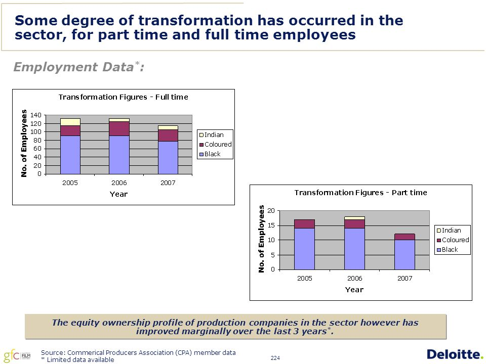 224 Some degree of transformation has occurred in the sector, for part time and full time employees Source: Commerical Producers Association (CPA) member data * Limited data available The equity ownership profile of production companies in the sector however has improved marginally over the last 3 years *.