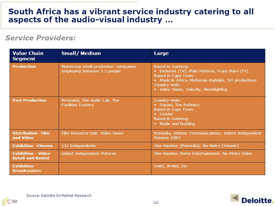 225 South Africa has a vibrant service industry catering to all aspects of the audio-visual industry … Service Providers: Value Chain Segment Small/ MediumLarge ProductionNumerous small production companies employing between 1-3 people Based in Gauteng: Endemol (TV), Philo Pieterse, Franz Marx (TV) Based in Cape Town: Made in Africa, McKenzie Rudolph, DO productions Country-wide: Video Vision, Velocity, Moonlighting Post ProductionProsound, The Audio Lab, The Facilities Factory Country-wide: Sasani, The Refinery Based in Cape Town: Condor Based in Gauteng: Blade and Pudding Distribution- Film and Video Film Resource Unit, Video VisionPrimedia, Johnnic Communications, United Independent Pictures (UIP) Exhibition -Cinema131 IndependentsSter-Kinekor (Primedia), Nu Metro (Johnnic) Exhibition - Video Retail and Rental United Independent PicturesSter-Kinekor Home Entertainment, Nu Metro Video Exhibition- Broadcasters SABC, M-Net, Etv Source: Deloitte SA Market Research