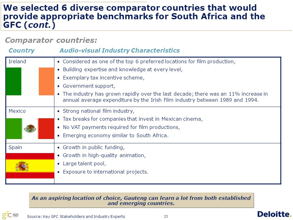 23 We selected 6 diverse comparator countries that would provide appropriate benchmarks for South Africa and the GFC (cont.) Comparator countries: As an aspiring location of choice, Gauteng can learn a lot from both established and emerging countries.