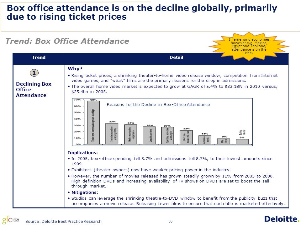 33 Box office attendance is on the decline globally, primarily due to rising ticket prices Trend: Box Office Attendance TrendDetail Declining Box- Office Attendance Why.