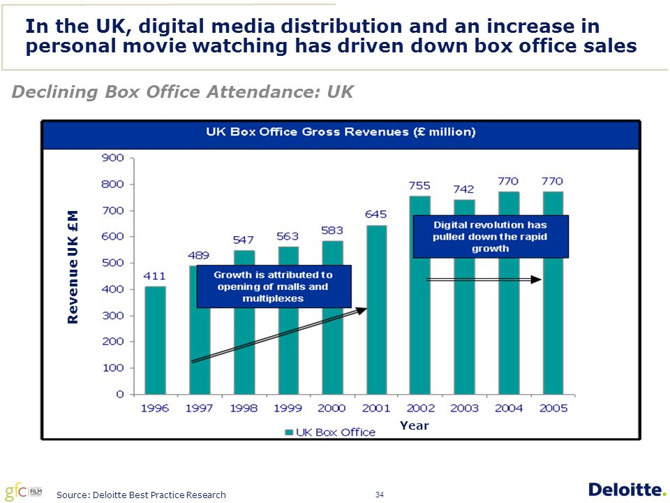 34 In the UK, digital media distribution and an increase in personal movie watching has driven down box office sales Declining Box Office Attendance: UK Source: Deloitte Best Practice Research Year Revenue UK £M
