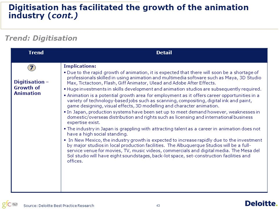 43 Digitisation has facilitated the growth of the animation industry (cont.) TrendDetail Digitisation – Growth of Animation Implications: Due to the rapid growth of animation, it is expected that there will soon be a shortage of professionals skilled in using animation and multimedia software such as Maya, 3D Studio Max, Tictactoon, Flash, Giff Animator, Ulead and Adobe After Effects.