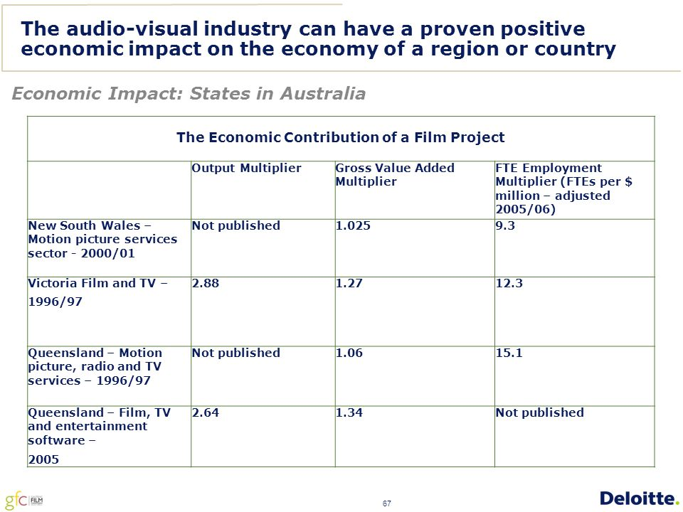 67 The audio-visual industry can have a proven positive economic impact on the economy of a region or country Economic Impact: States in Australia The Economic Contribution of a Film Project Output Multiplier Gross Value Added Multiplier FTE Employment Multiplier (FTEs per $ million – adjusted 2005/06) New South Wales – Motion picture services sector - 2000/01 Not published1.0259.3 Victoria Film and TV – 1996/97 2.881.2712.3 Queensland – Motion picture, radio and TV services – 1996/97 Not published1.0615.1 Queensland – Film, TV and entertainment software – 2005 2.641.34Not published