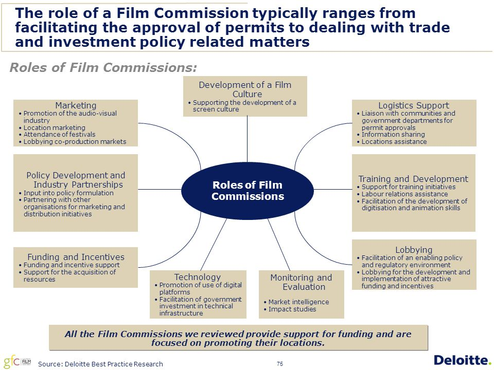 75 Roles of Film Commissions: The role of a Film Commission typically ranges from facilitating the approval of permits to dealing with trade and investment policy related matters Source: Deloitte Best Practice Research All the Film Commissions we reviewed provide support for funding and are focused on promoting their locations.