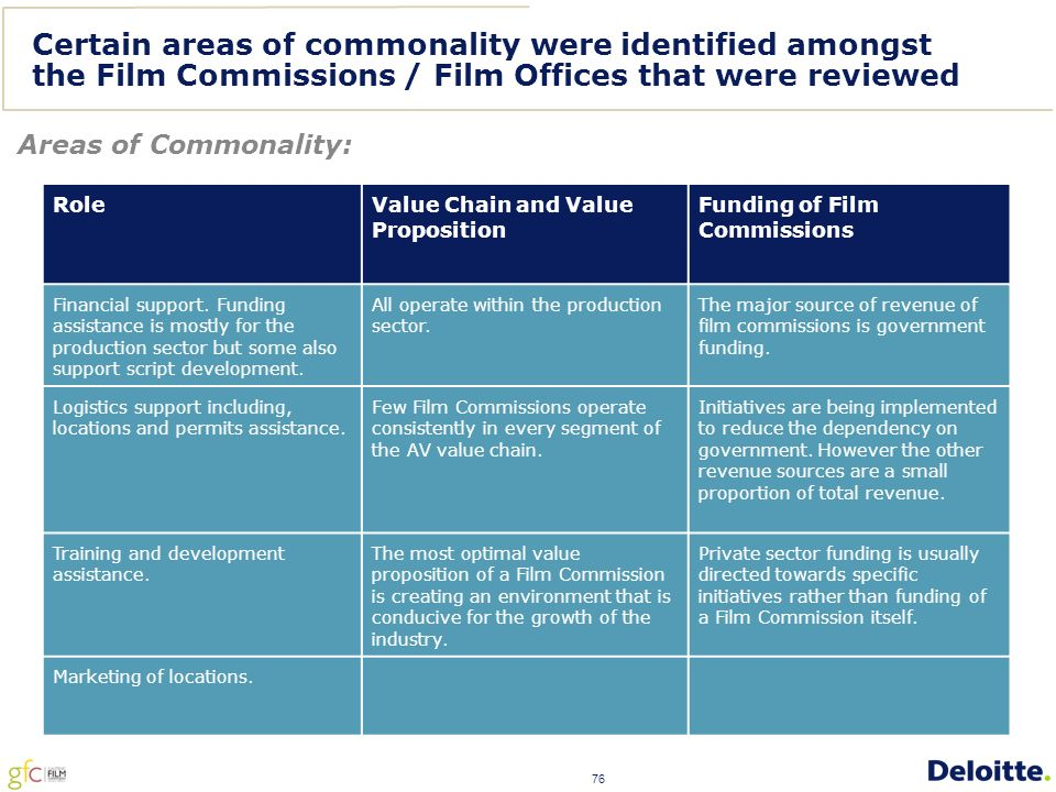 76 Certain areas of commonality were identified amongst the Film Commissions / Film Offices that were reviewed Areas of Commonality: Role Value Chain and Value Proposition Funding of Film Commissions Financial support.