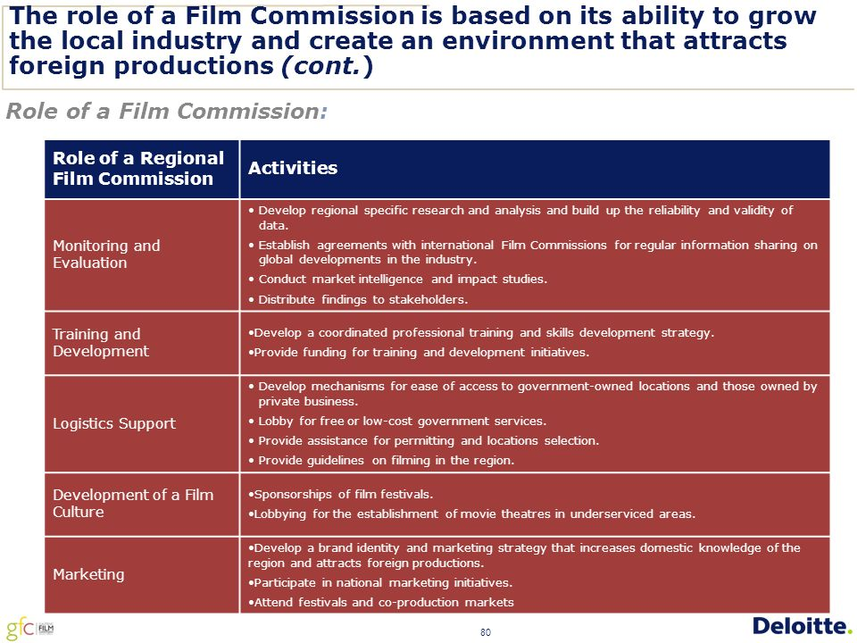 80 The role of a Film Commission is based on its ability to grow the local industry and create an environment that attracts foreign productions (cont.) Role of a Film Commission: Role of a Regional Film Commission Activities Monitoring and Evaluation Develop regional specific research and analysis and build up the reliability and validity of data.