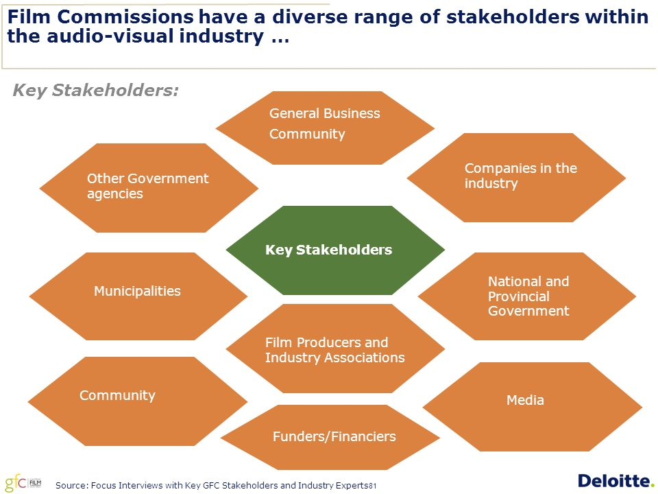 81 Film Commissions have a diverse range of stakeholders within the audio-visual industry … Key Stakeholders: Source: Focus Interviews with Key GFC Stakeholders and Industry Experts General Business Community Other Government agencies Companies in the industry Key Stakeholders Municipalities National and Provincial Government Film Producers and Industry Associations Community Media Funders/Financiers