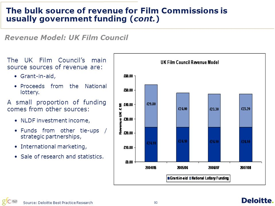 90 The UK Film Council's main source sources of revenue are: The bulk source of revenue for Film Commissions is usually government funding (cont.) Revenue Model: UK Film Council Source: Deloitte Best Practice Research Grant-in-aid, Proceeds from the National lottery.