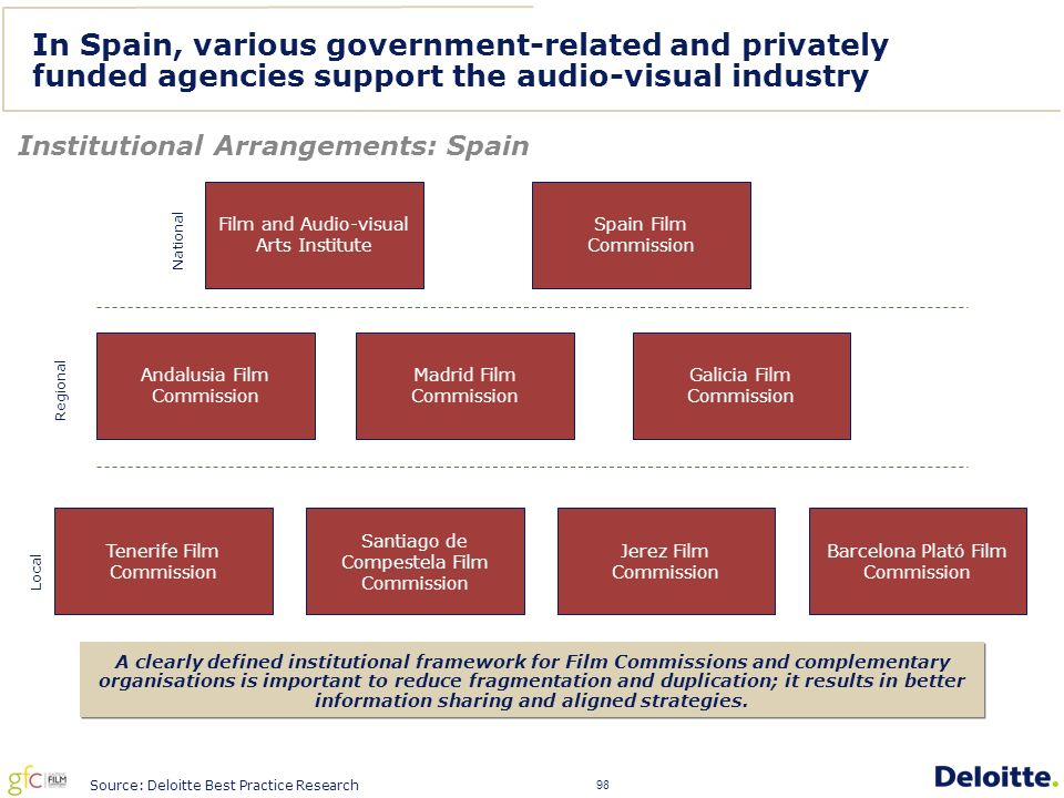 98 In Spain, various government-related and privately funded agencies support the audio-visual industry Institutional Arrangements: Spain Film and Audio-visual Arts Institute Spain Film Commission Santiago de Compestela Film Commission Madrid Film Commission Galicia Film Commission Tenerife Film Commission Andalusia Film Commission Jerez Film Commission Barcelona Plató Film Commission National Regional Local A clearly defined institutional framework for Film Commissions and complementary organisations is important to reduce fragmentation and duplication; it results in better information sharing and aligned strategies.