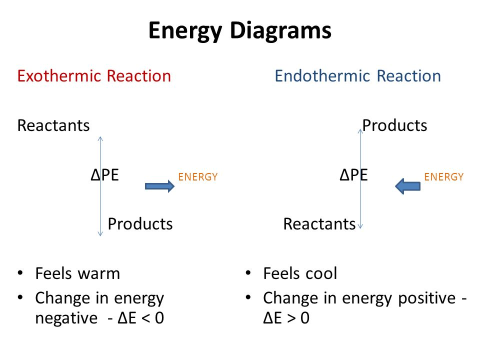 Thermochemistry Key Terms Thermodynamics Study Of Energy And Its