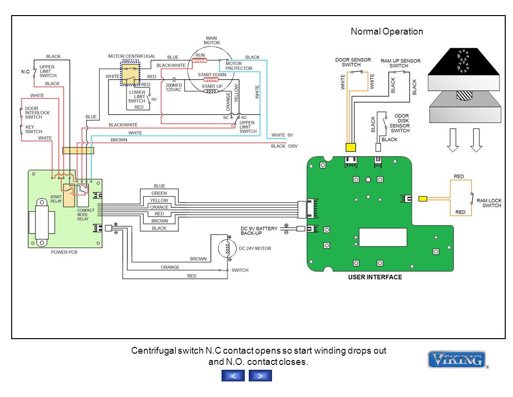 Normal Operation >< Centrifugal switch N.C contact opens so start winding drops out and N.O.