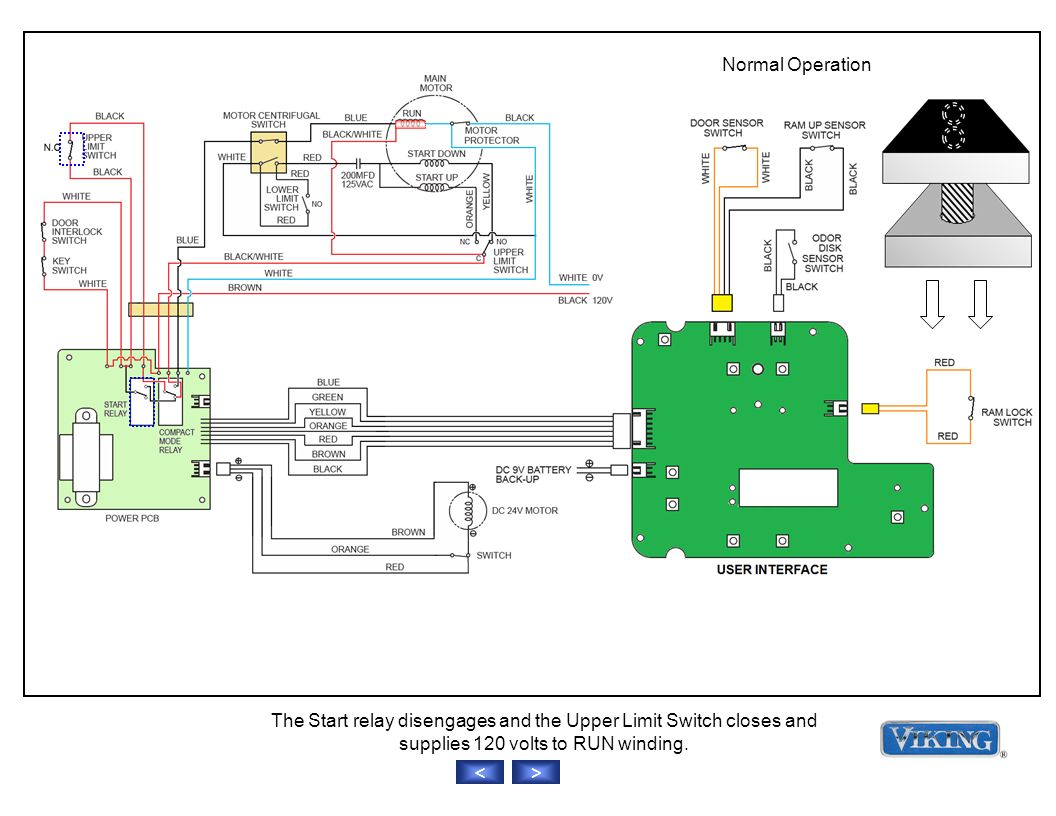 Normal Operation >< The Start relay disengages and the Upper Limit Switch closes and supplies 120 volts to RUN winding.