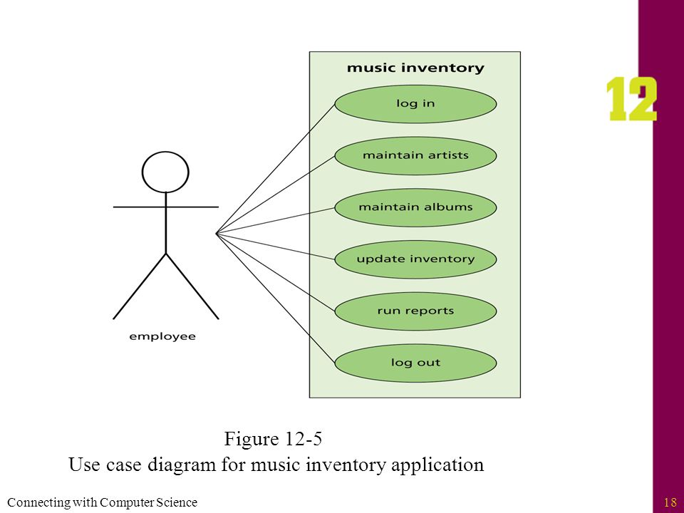 Connecting with computer science2 objectives learn how software 18 connecting with computer science18 figure 12 5 use case diagram for music inventory application ccuart Choice Image
