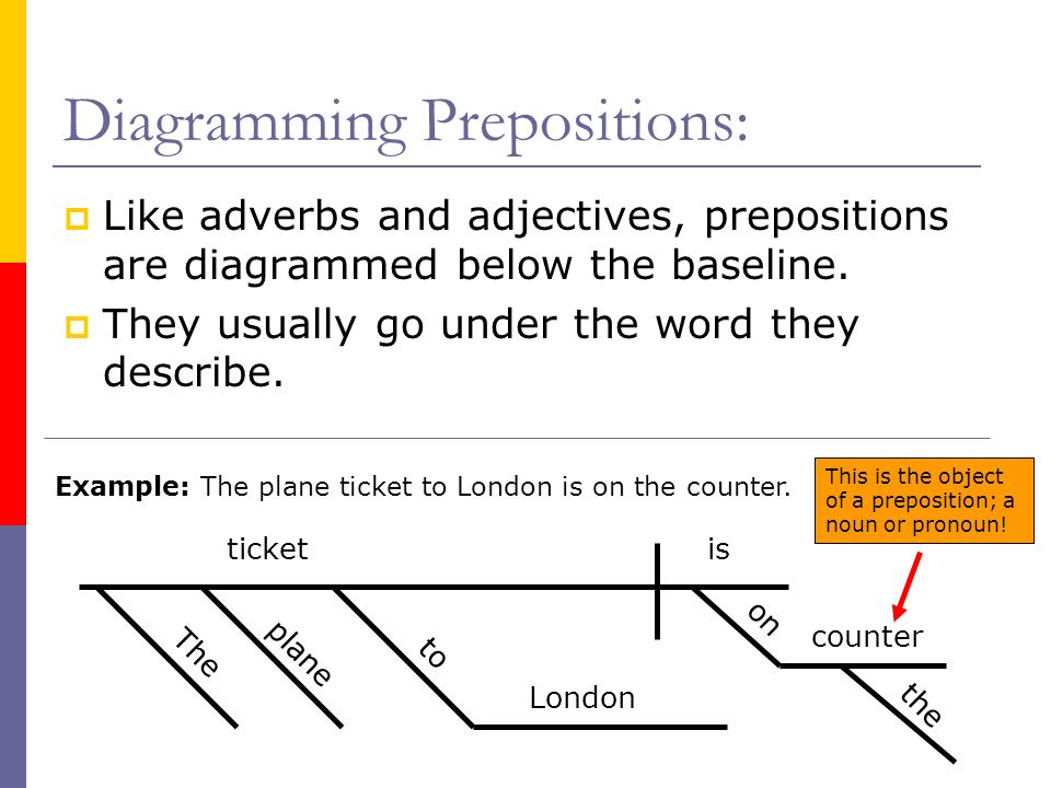 Sentence diagramming part 7 prepositions what is a preposition 5 diagramming ccuart Choice Image
