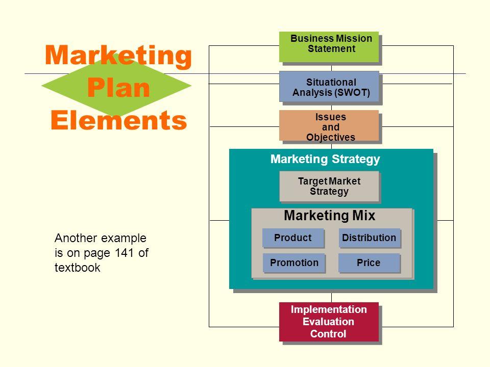Chapter 7 Strategic Marketing Planning Copyright © 2013