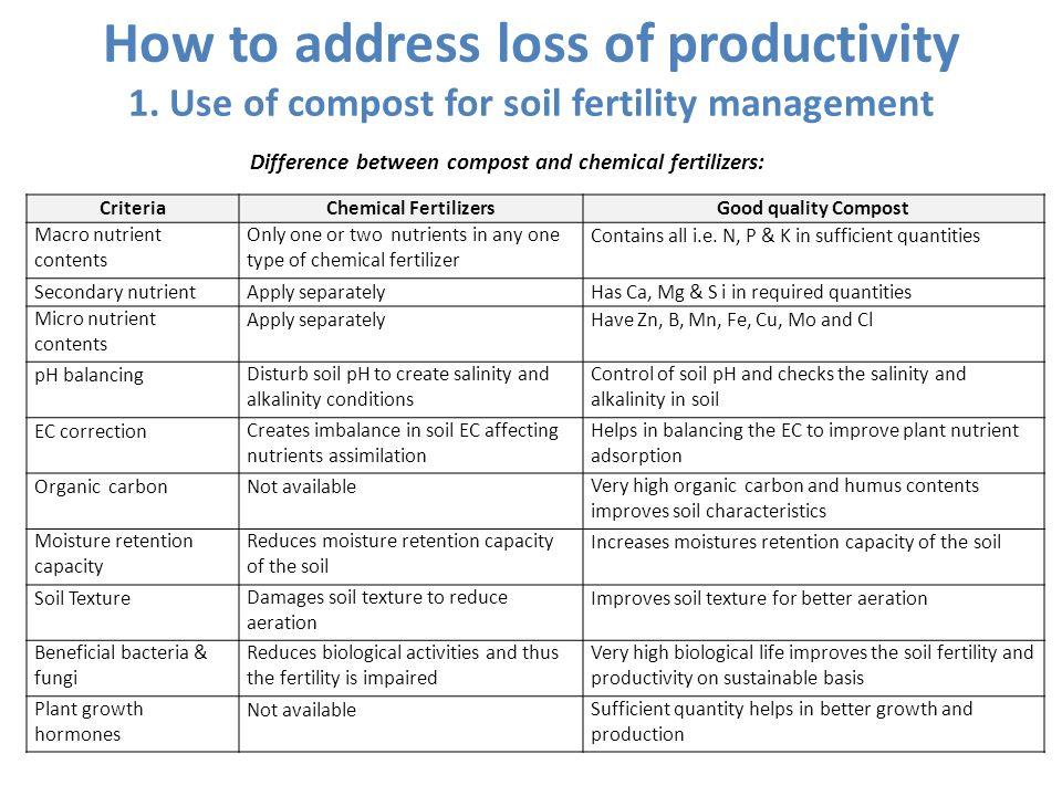 soil fertility and soil productivity