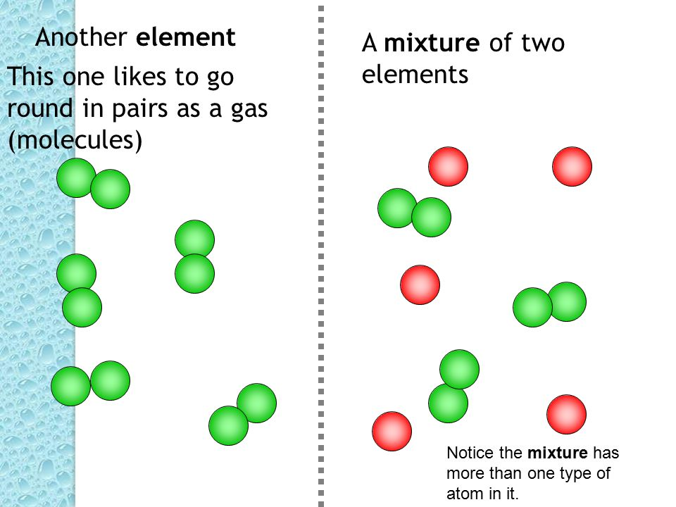 Elements Compounds Mixtures This Picture Show The Atoms That Are