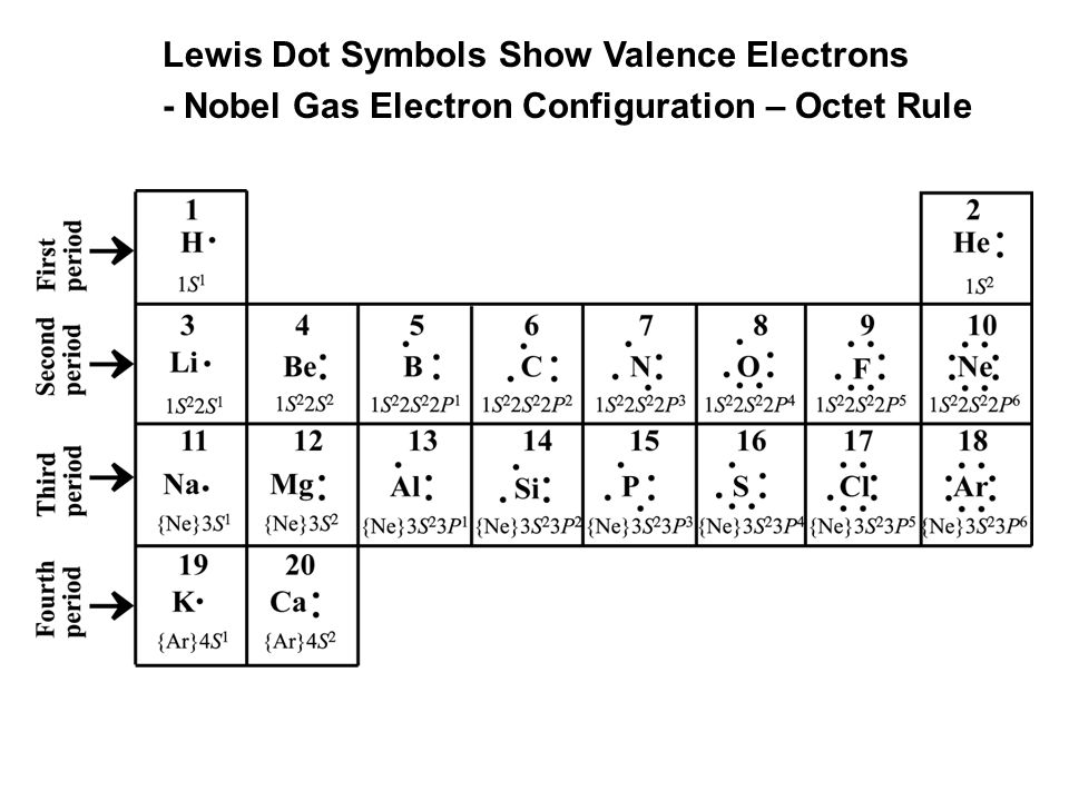 Atomic Orbital Diagrams And Electron Configuration Ppt Download