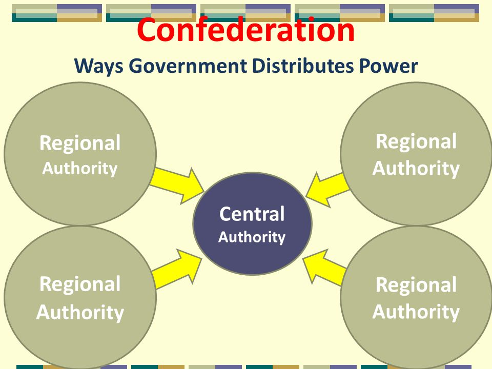 Central Authority Confederation Ways Government Distributes Power Regional Authority