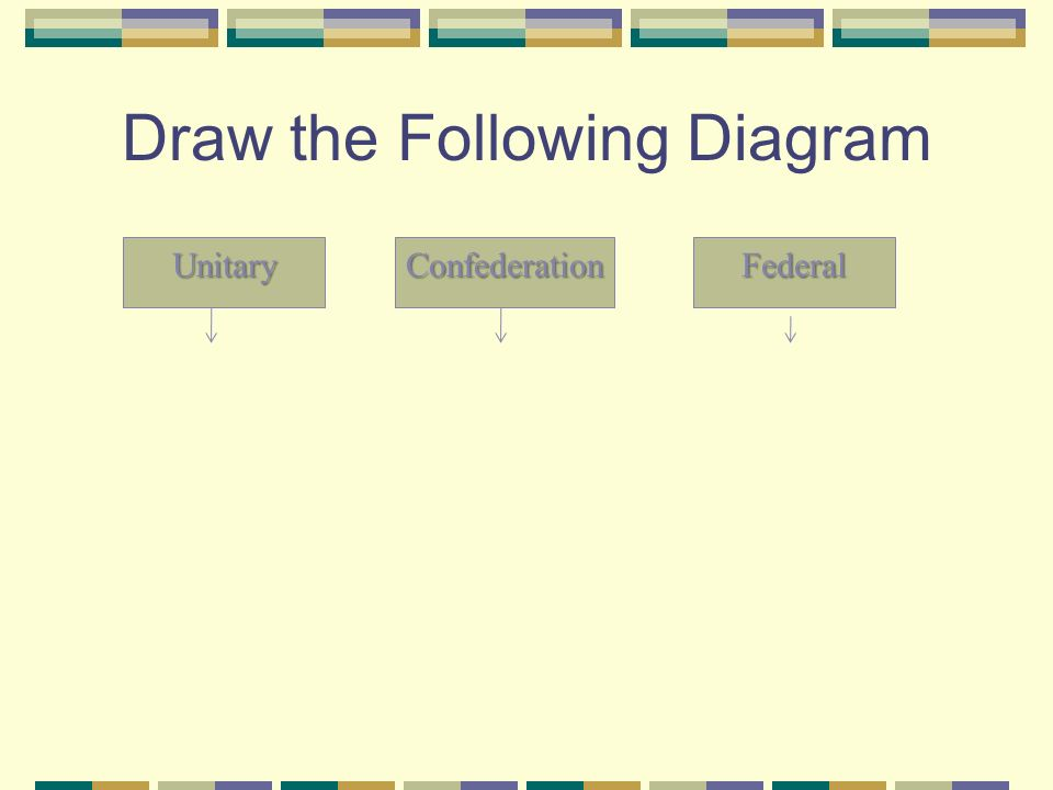Draw the Following Diagram UnitaryConfederationFederal