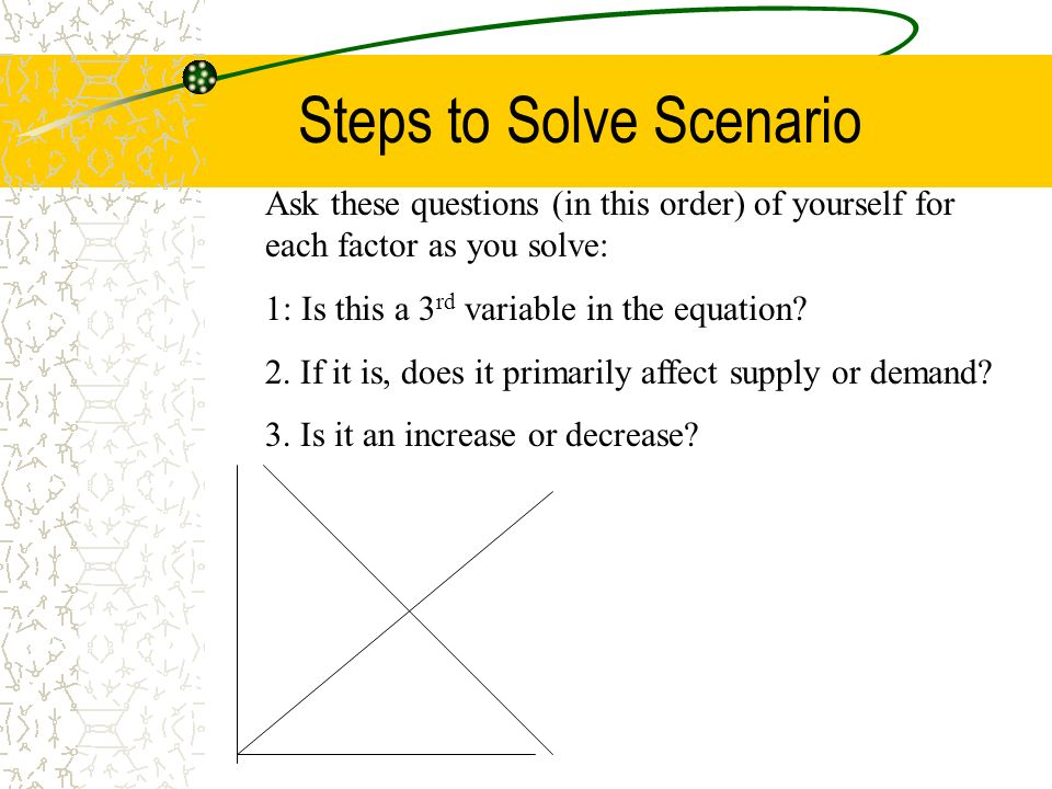 Supply & Demand Graphing Analysis of changes in S & D HINT ...