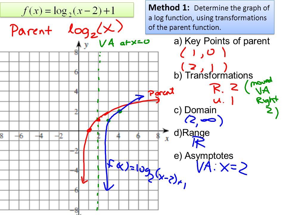 Section 44 Logarithmic Functions Definitiondefinition 2 A. Parent B Transformations C Domain Drange E Asymptotes Method 1 Determine The Graph Of A Log Function Using. Worksheet. Domain And Range Of Logarithmic Functions Worksheet At Clickcart.co