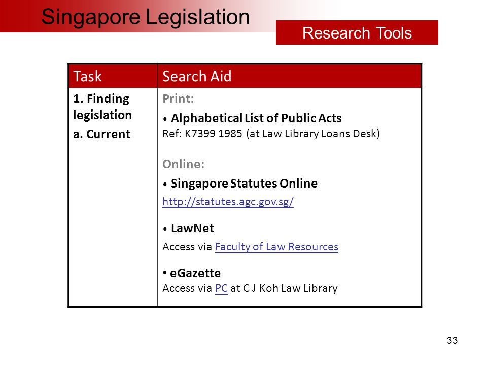 1 Researching Singapore, UK & Australian Legislation Content by Lee