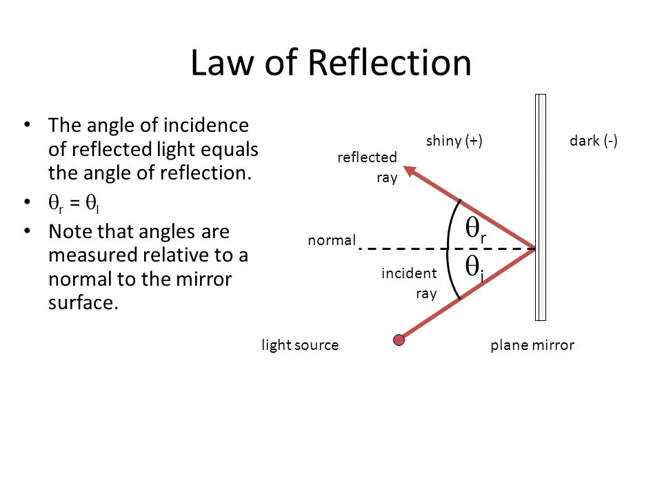 light optics law of reflection the angle of incidence of