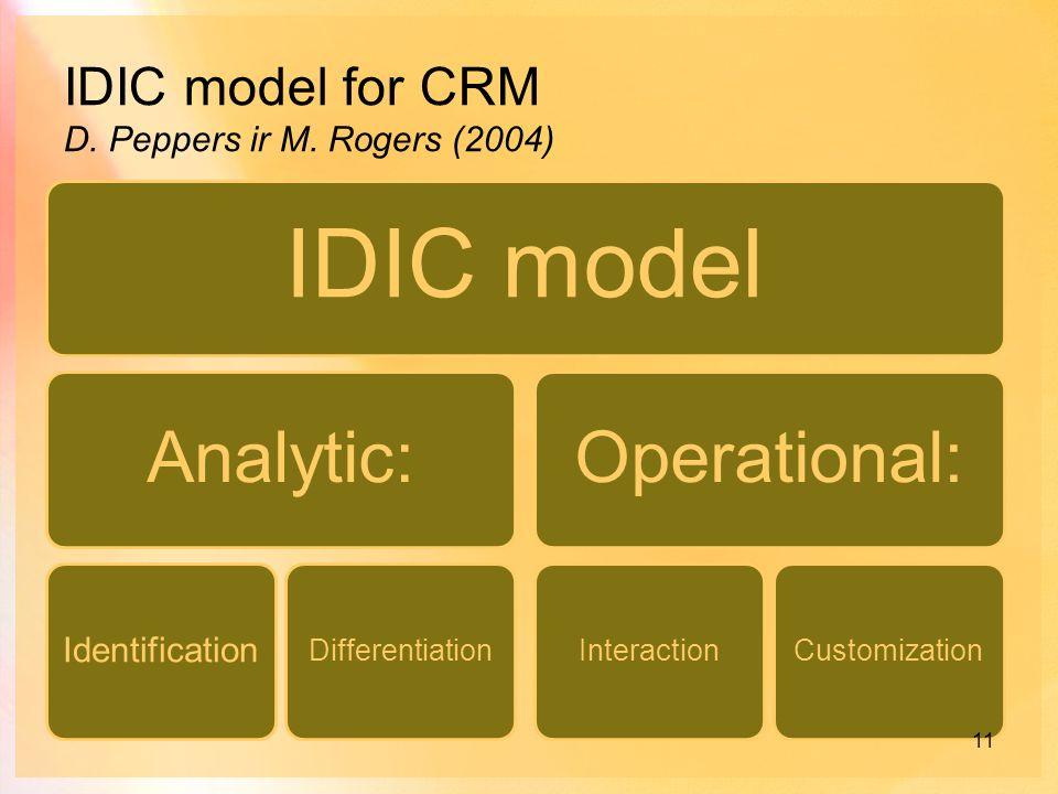 idic model crm