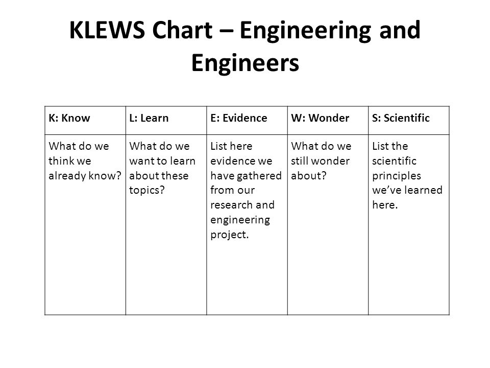 Egg Engineering Daily Lesson PPT. DAY 1 KLEWS Chart – Engineering on
